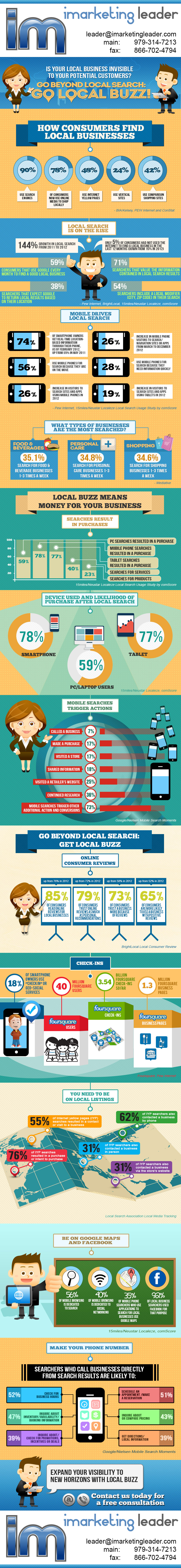 IMarketingLeader.com-Local-Buzz-Infographic-2013