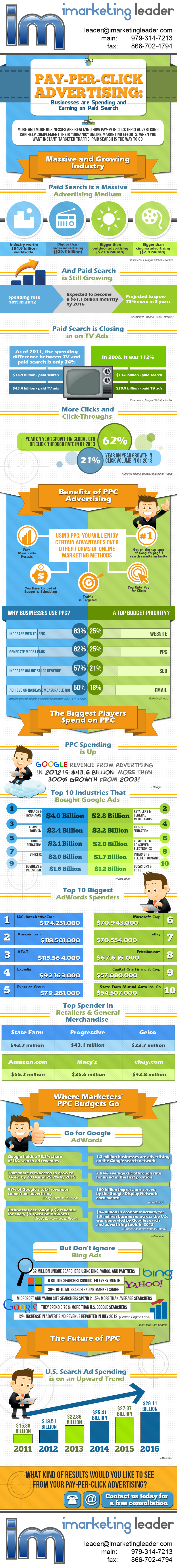 IMarketingLeader.com-Why-do-you-need-PPC-Infographics-2013